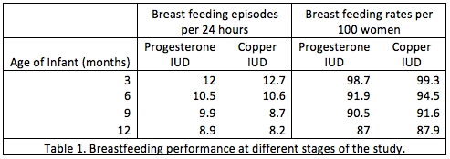 Table 1. Breastfeeding performance at different stages of the study.